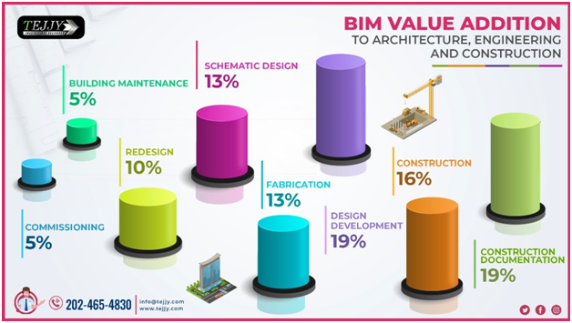 bim companies in new york